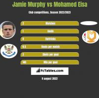 Jamie Murphy vs Mohamed Eisa h2h player stats