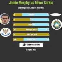Jamie Murphy vs Oliver Sarkic h2h player stats