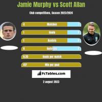 Jamie Murphy vs Scott Allan h2h player stats