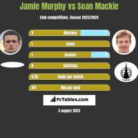 Jamie Murphy vs Sean Mackie h2h player stats