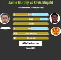 Jamie Murphy vs Bevis Mugabi h2h player stats