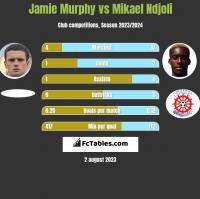 Jamie Murphy vs Mikael Ndjoli h2h player stats