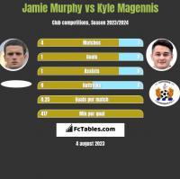 Jamie Murphy vs Kyle Magennis h2h player stats