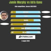 Jamie Murphy vs Idris Kanu h2h player stats