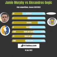 Jamie Murphy vs Alexandros Gogic h2h player stats