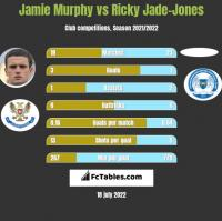Jamie Murphy vs Ricky Jade-Jones h2h player stats
