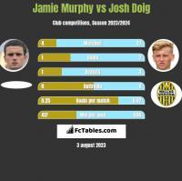 Jamie Murphy vs Josh Doig h2h player stats