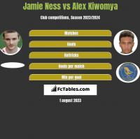 Jamie Ness vs Alex Kiwomya h2h player stats