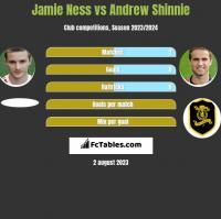 Jamie Ness vs Andrew Shinnie h2h player stats