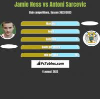 Jamie Ness vs Antoni Sarcevic h2h player stats