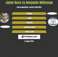 Jamie Ness vs Benjamin Whiteman h2h player stats