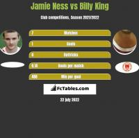 Jamie Ness vs Billy King h2h player stats
