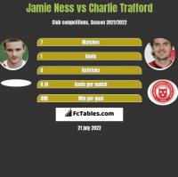 Jamie Ness vs Charlie Trafford h2h player stats