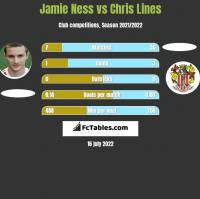 Jamie Ness vs Chris Lines h2h player stats