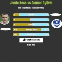 Jamie Ness vs Connor Ogilvie h2h player stats