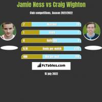 Jamie Ness vs Craig Wighton h2h player stats