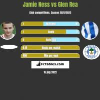 Jamie Ness vs Glen Rea h2h player stats