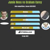 Jamie Ness vs Graham Carey h2h player stats
