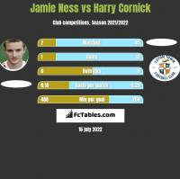 Jamie Ness vs Harry Cornick h2h player stats