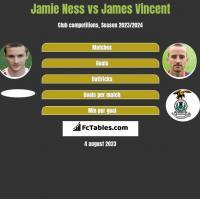 Jamie Ness vs James Vincent h2h player stats