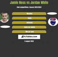 Jamie Ness vs Jordan White h2h player stats