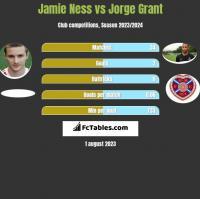 Jamie Ness vs Jorge Grant h2h player stats