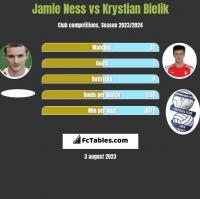 Jamie Ness vs Krystian Bielik h2h player stats