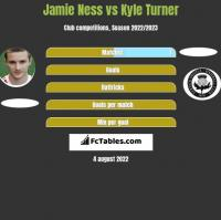 Jamie Ness vs Kyle Turner h2h player stats