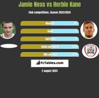 Jamie Ness vs Herbie Kane h2h player stats