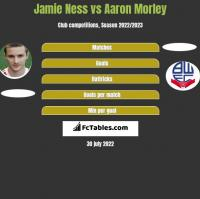 Jamie Ness vs Aaron Morley h2h player stats