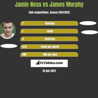 Jamie Ness vs James Murphy h2h player stats