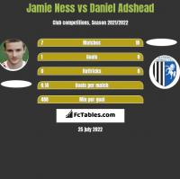 Jamie Ness vs Daniel Adshead h2h player stats