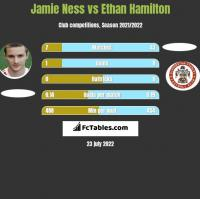Jamie Ness vs Ethan Hamilton h2h player stats