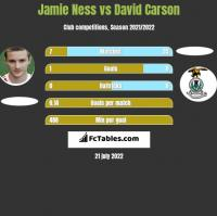 Jamie Ness vs David Carson h2h player stats