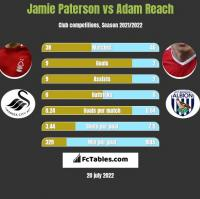 Jamie Paterson vs Adam Reach h2h player stats