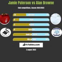 Jamie Paterson vs Alan Browne h2h player stats