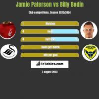 Jamie Paterson vs Billy Bodin h2h player stats