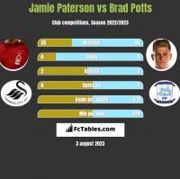 Jamie Paterson vs Brad Potts h2h player stats