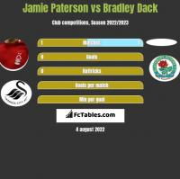 Jamie Paterson vs Bradley Dack h2h player stats