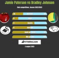 Jamie Paterson vs Bradley Johnson h2h player stats