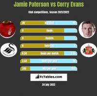 Jamie Paterson vs Corry Evans h2h player stats