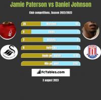 Jamie Paterson vs Daniel Johnson h2h player stats