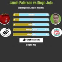 Jamie Paterson vs Diogo Jota h2h player stats