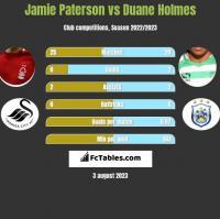 Jamie Paterson vs Duane Holmes h2h player stats