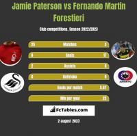 Jamie Paterson vs Fernando Martin Forestieri h2h player stats