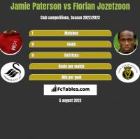 Jamie Paterson vs Florian Jozefzoon h2h player stats