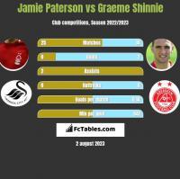 Jamie Paterson vs Graeme Shinnie h2h player stats