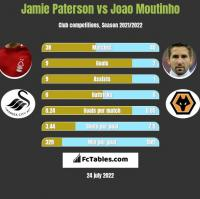 Jamie Paterson vs Joao Moutinho h2h player stats