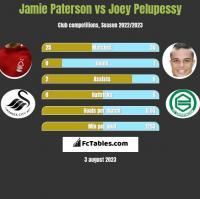 Jamie Paterson vs Joey Pelupessy h2h player stats