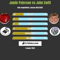 Jamie Paterson vs John Swift h2h player stats